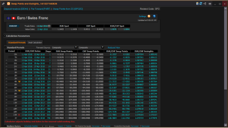 Trading Forex with Swap Points and Outrights Calculations in FXall in Eikon