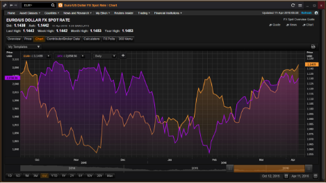 Fxall in Eikon FX Charts for Trading Forex