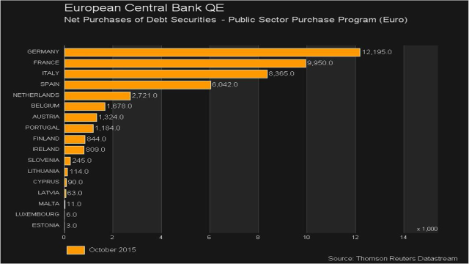 Screenshot showing European Central Bank QE Net Purchases of Debt Securities