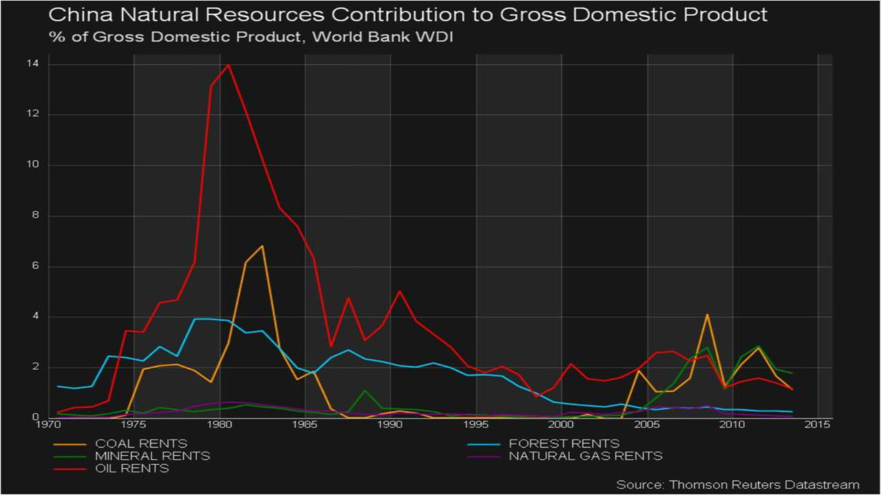 World Bank WDI data illustrating natural resources contribution to GDP